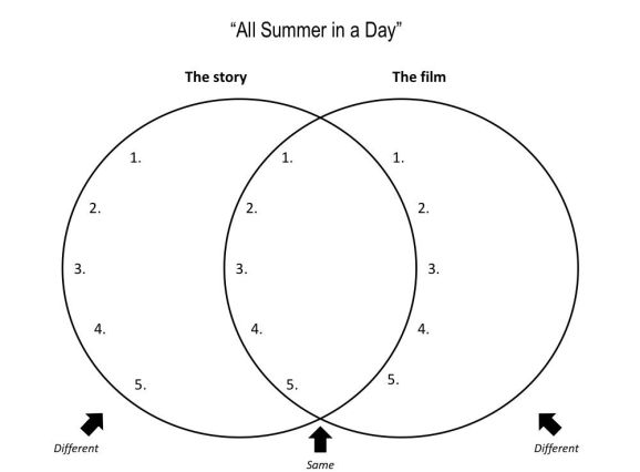 all summer in a day reaction Bradbury's short story all summer in a day is set on the planet venus, where it  rains  the resolution usually shows how the characters move forward or react.