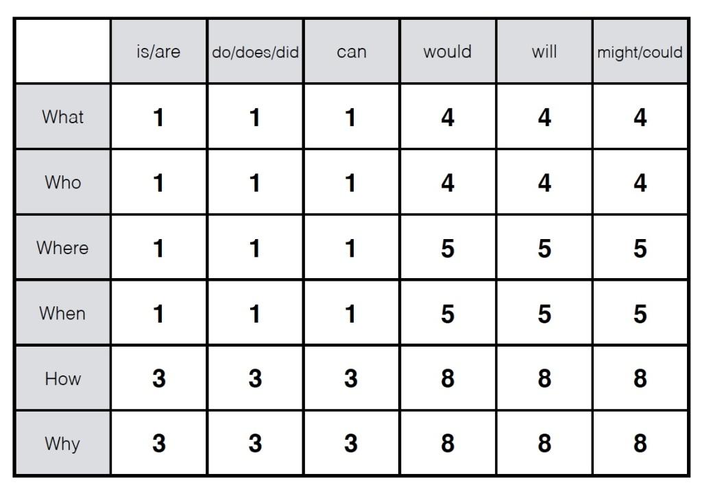 Question chart 3
